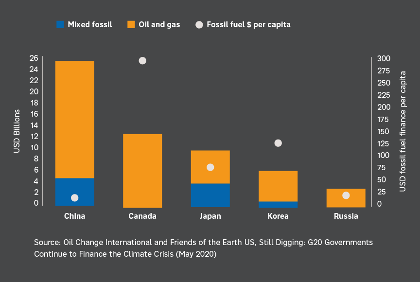 Graph showing G20 countries still funding fossil fuels
